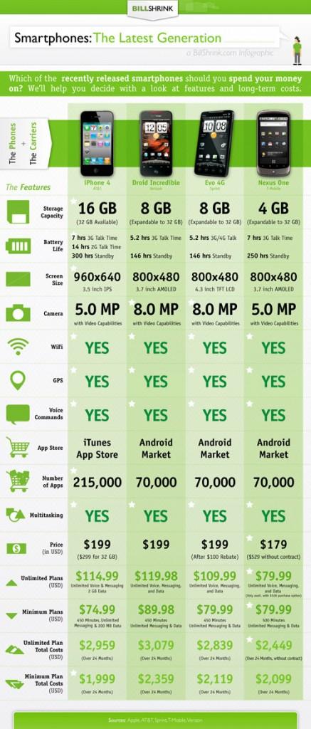 BillShrink Determines Total Cost of iPhone 4