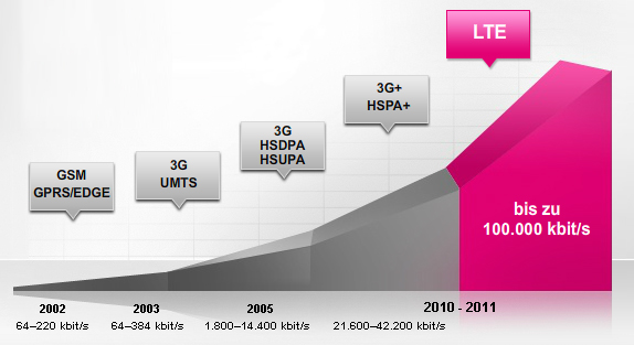 Also LTE ist ganz rechts und nach ca. 5 Minuten im Monat geht es nach fast ganz links.