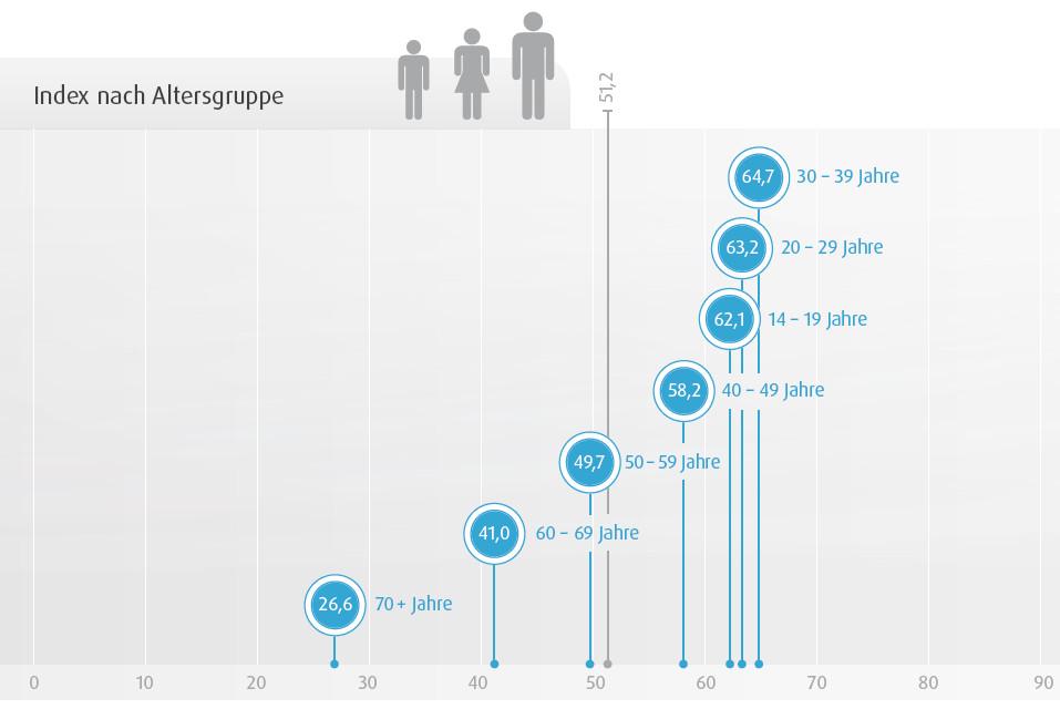 Wie digital ist eine Generation in Deutschland?