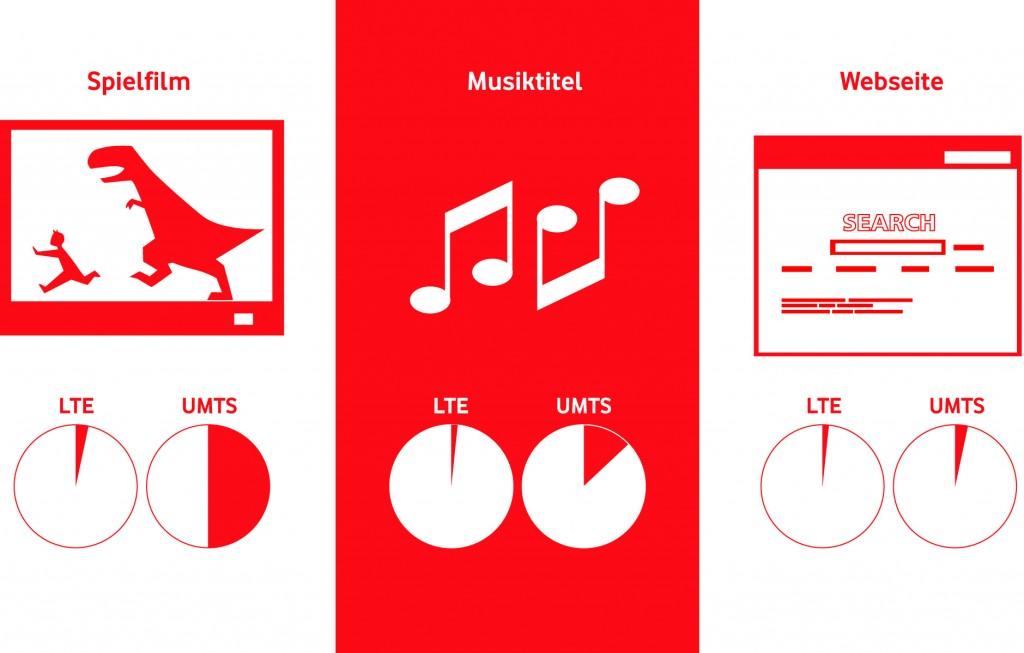 Symbolbild: LTE lässt UMTS links liegen.