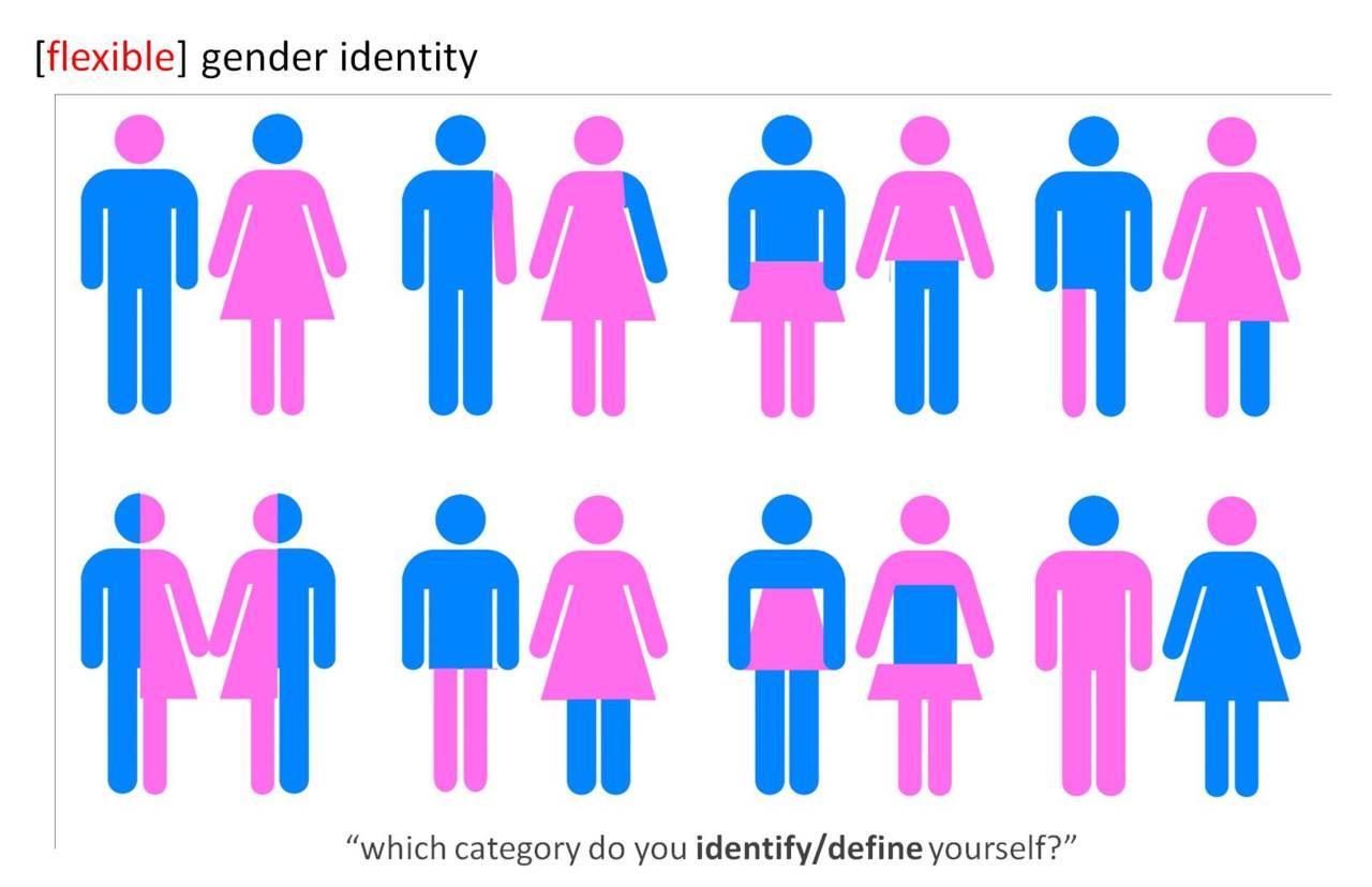 Genderwahn XXL