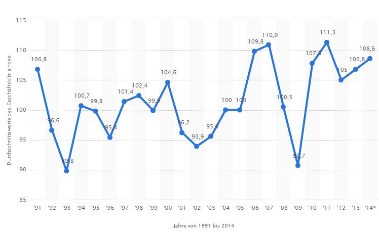 Durschschnitt des IFO-Index von 1991-2014.