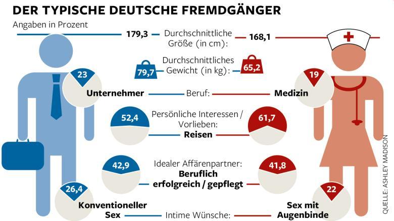 Wer geht mit wem fremd in Deutschland?
