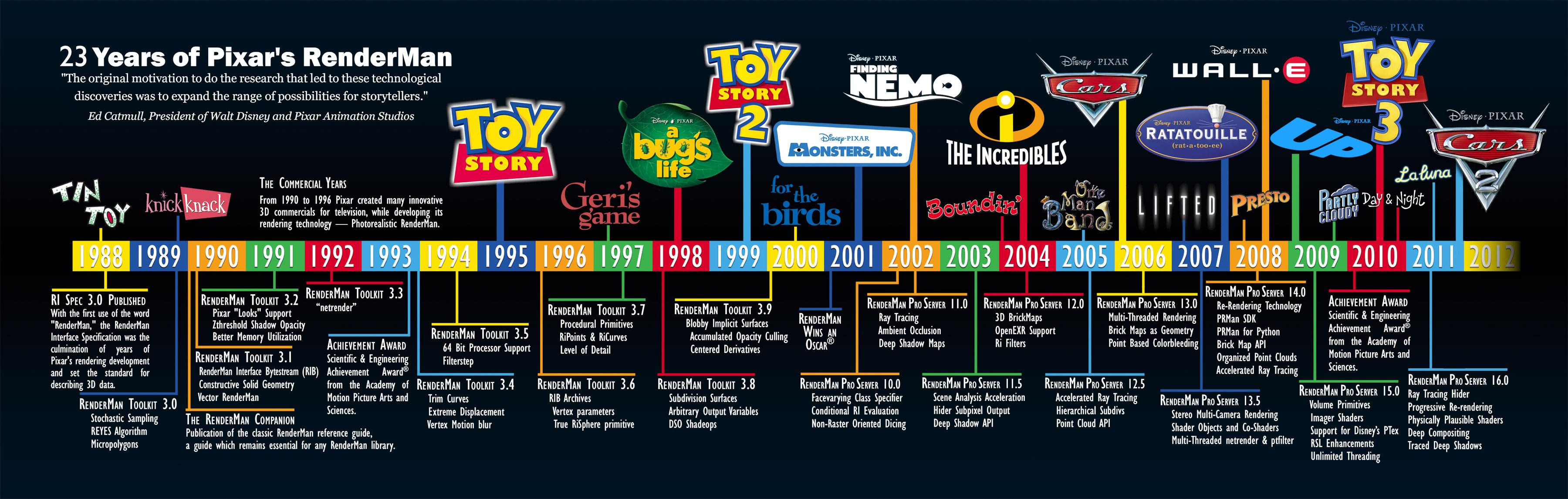 20-years-pixar-renderman