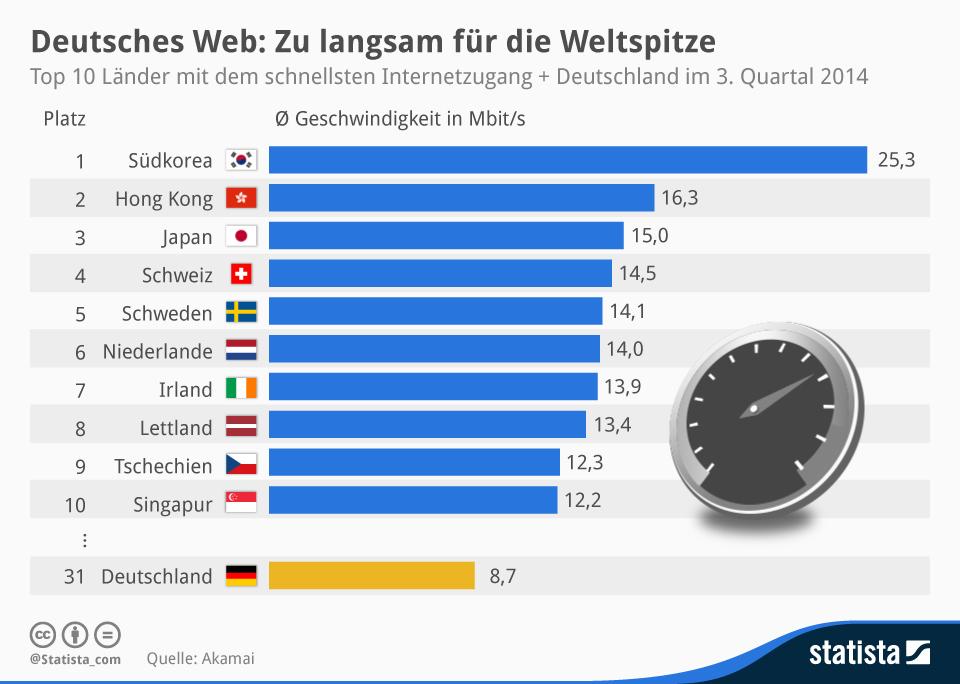 Internet-Geschwindigkeit-Deutschland-2014