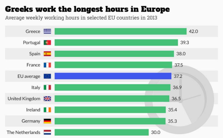 Deutsche arbeiten weniger als Griechen