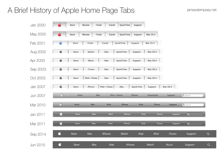 Die Apple Navigationsleiste im Wandel der Zeit