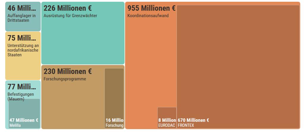 Was uns die Flüchtlinge kosten