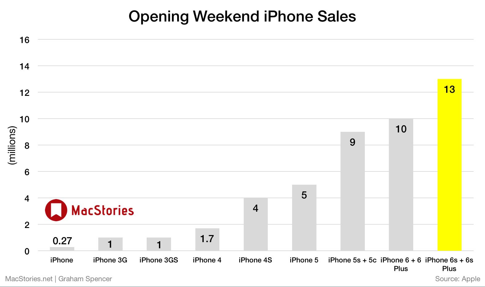 Apple hat wieder mal verdammt viele iPhones verkauft