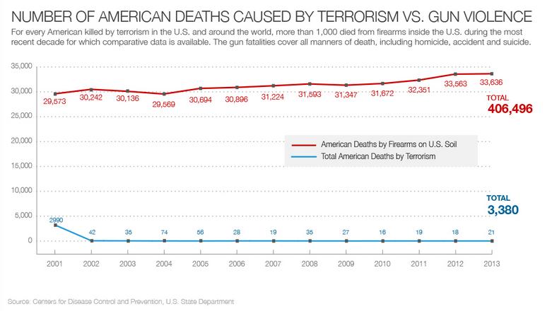 Die USA und die interne Gewalt