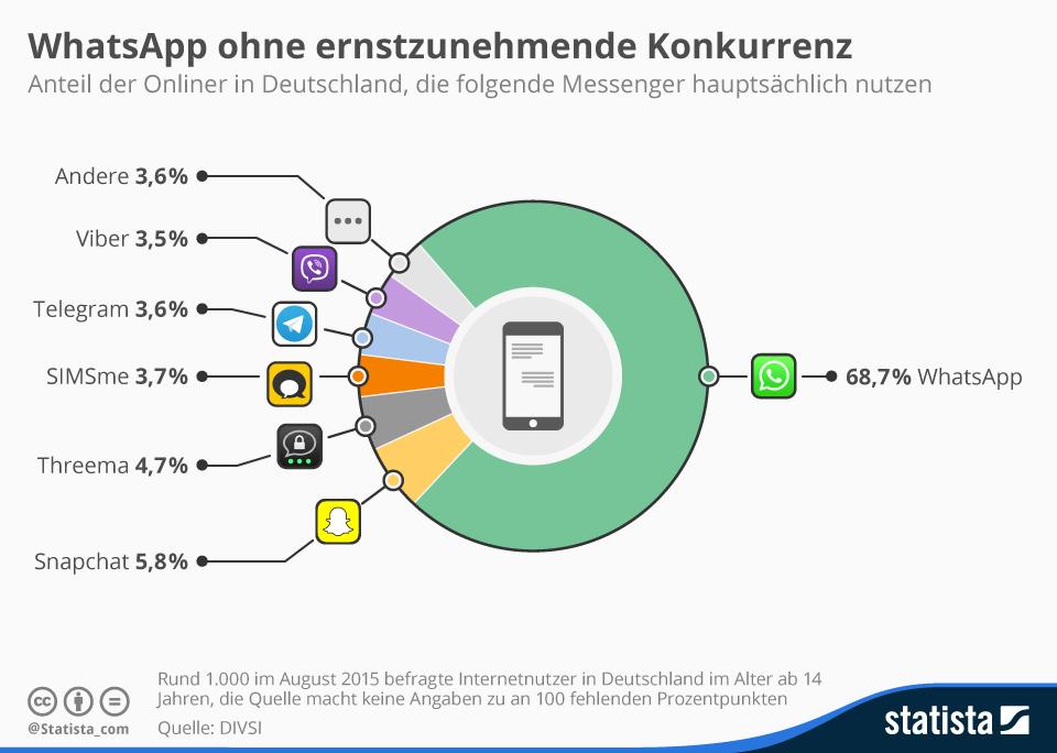 WhatsApp dominiert Deutschlands Messenger-Markt