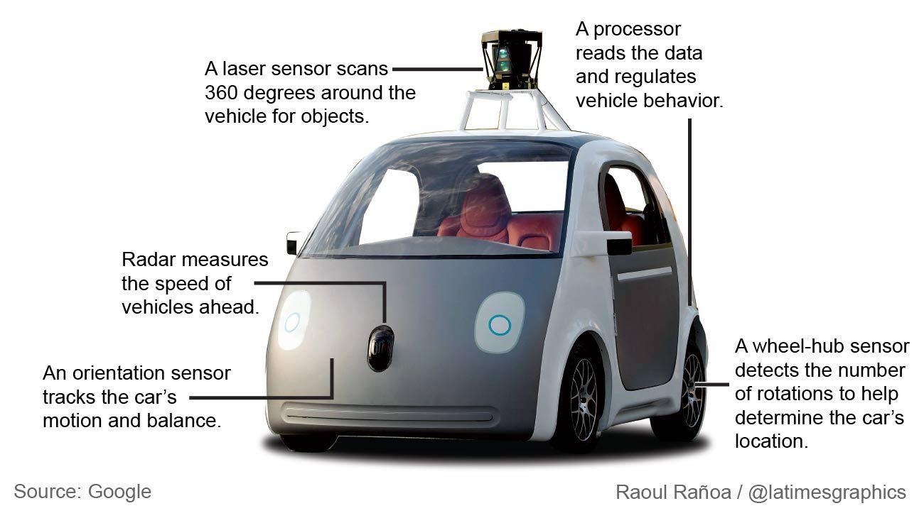 Statistik zum autonomen Google-Auto