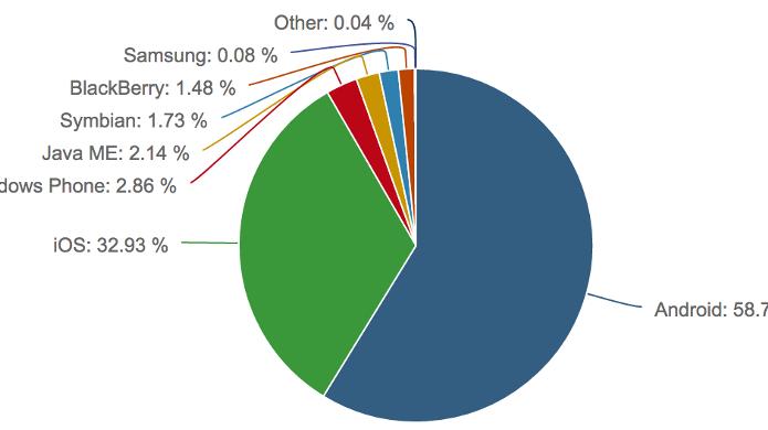 Android-Nutzer machen Traffic
