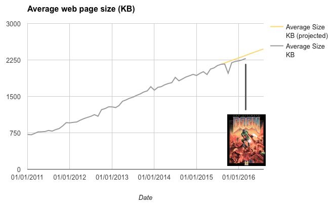 web-page-size