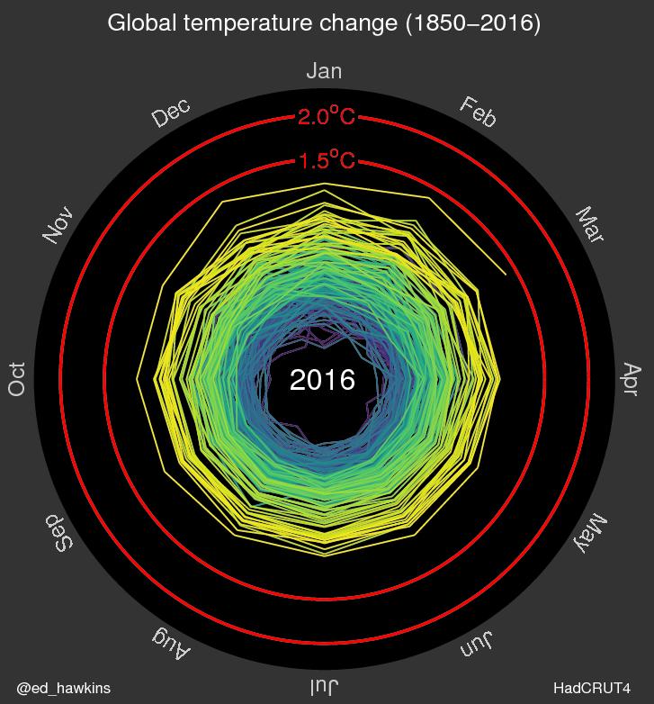 Klimaerwärmung nimmt enorm zu