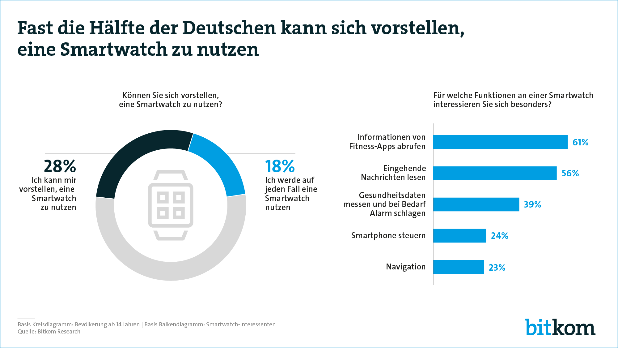Smartwatch_Deutsch_Bitkom