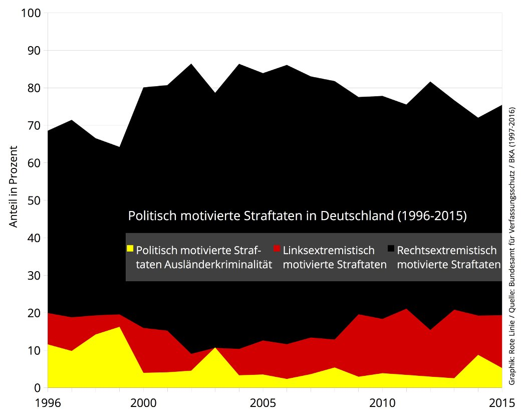 Politisch motivierte Straftaten in Deutschland