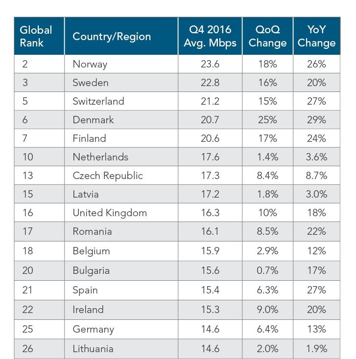 Geschwindigkeit der Internetanschlüsse in Europa