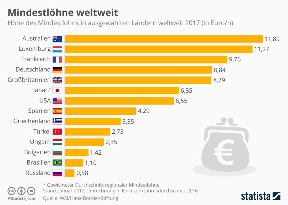 Mindestlöhne weltweit steigen leicht